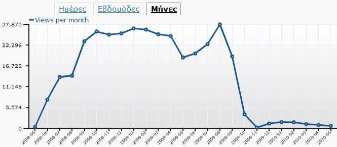 Στατιστικά Ιστολογίου 20100520